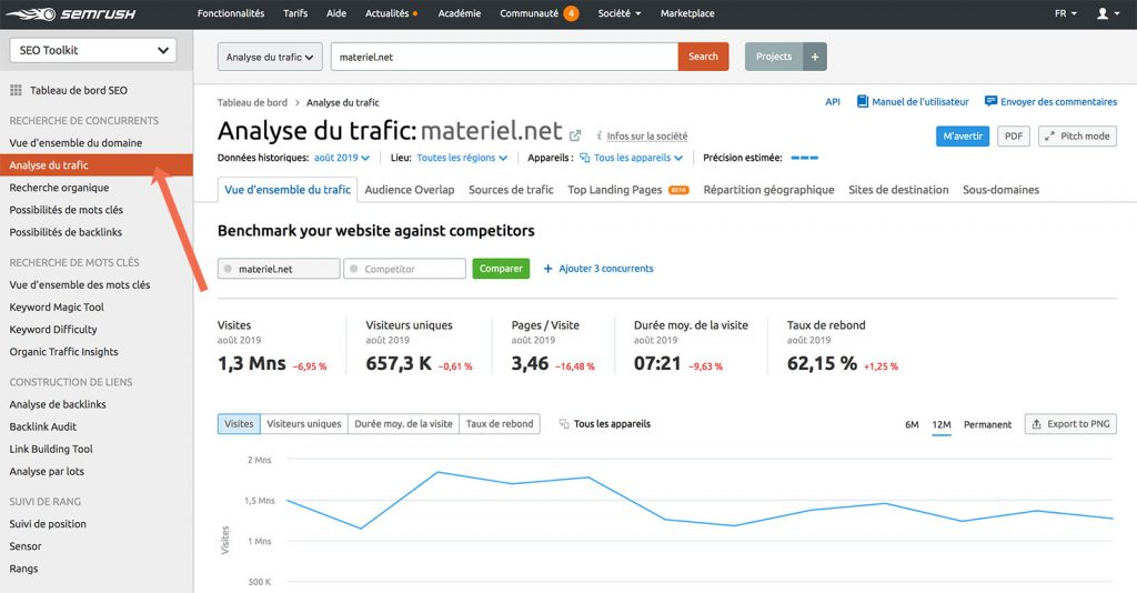 Analyse du trafic semrush