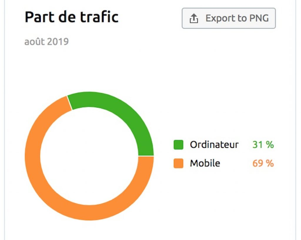 parts du trafic device semrush