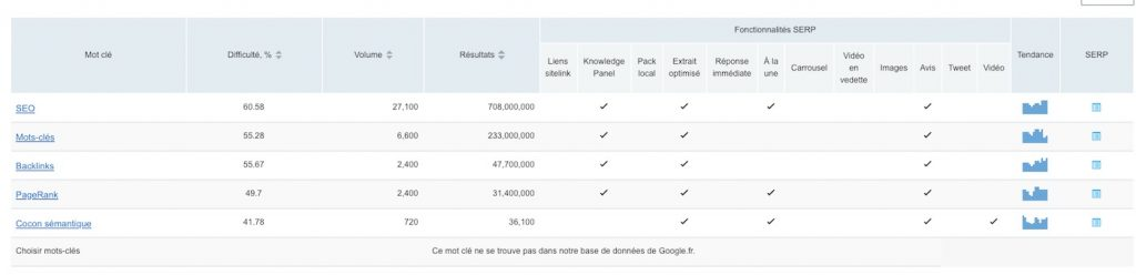 Resultats Outil SEMrush Keyword difficulty