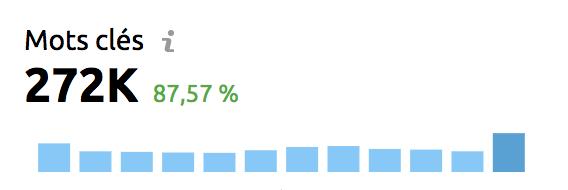 nombre mots-cles recherche organique semrush
