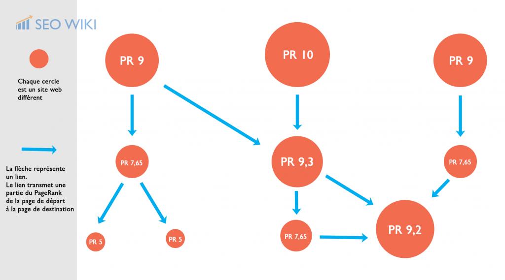 Schéma du fonctionnement du PageRank